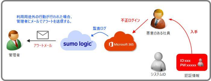 SumoLogic_M365_2.jpg