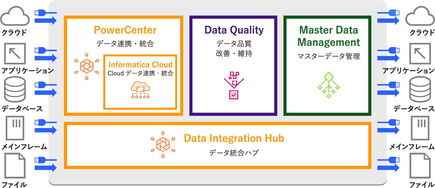 データ連携・統合プラットフォームサービス