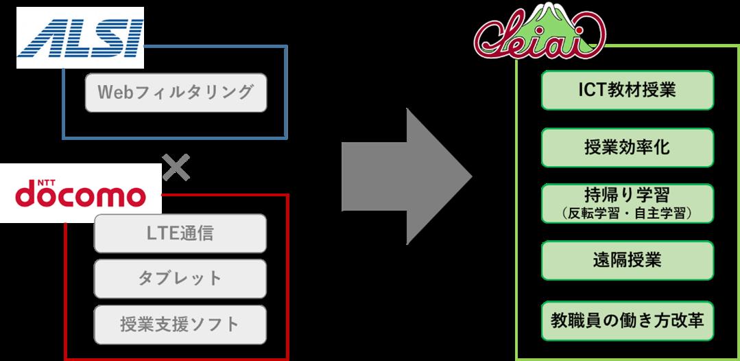 201016_docomo_seiai_01.png