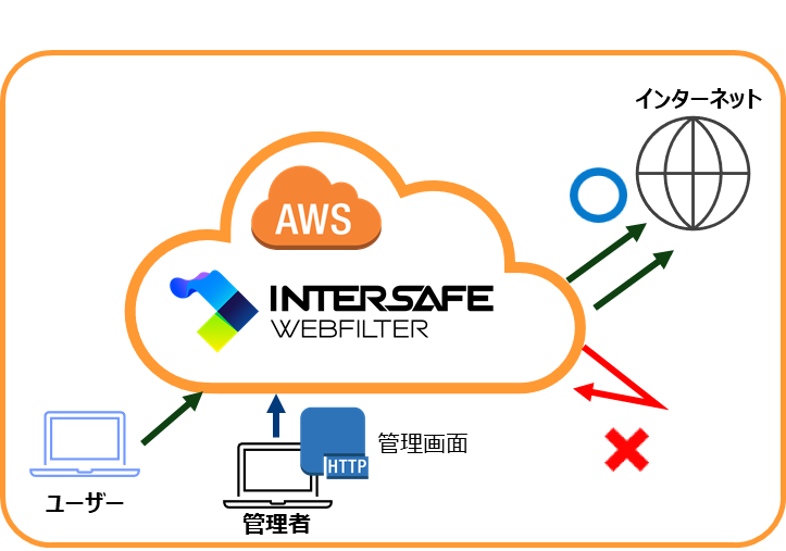 210901_ISWF_AWS.png