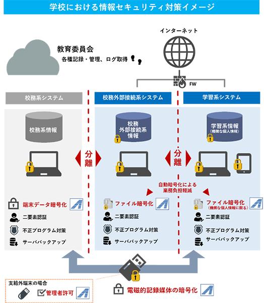学校における情報セキュリティ対策イメージ