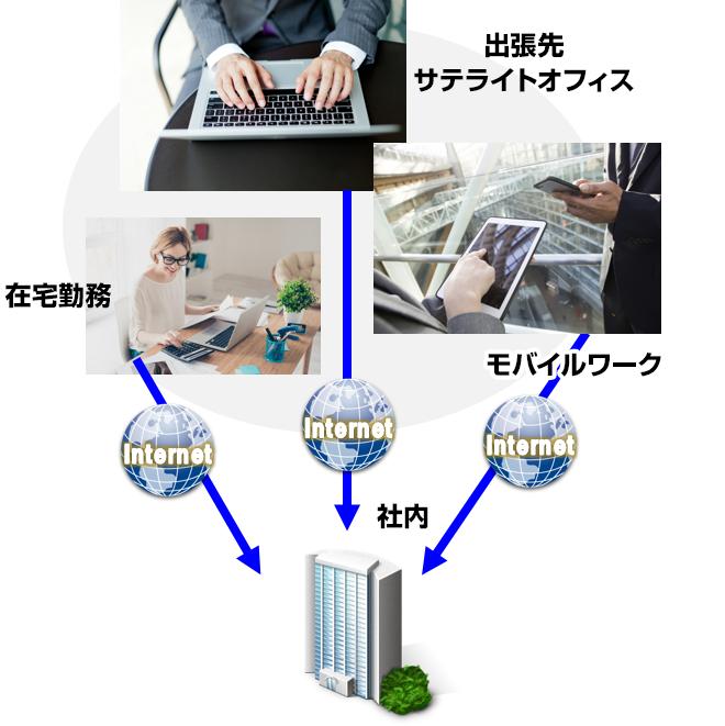 テレワーク時のインターネット利用のリスク