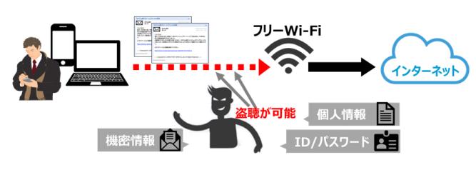 フリーWi-Fi利用時の通信傍受リスク