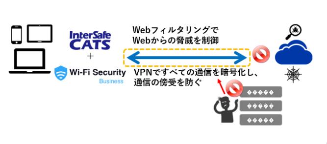 WebフィルタリングとセキュリティWi-Fiサービスで強固なセキュリティ環境を提供