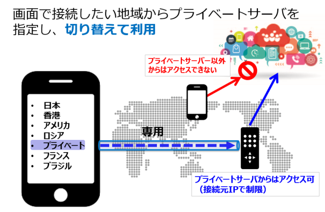 Wi-Fi Security for Businessのプライベートサーバーオプション