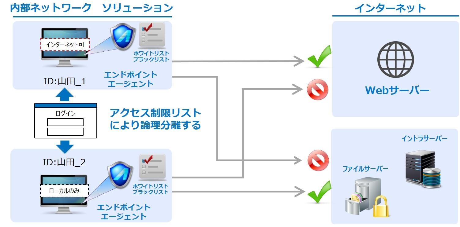 アクセス制御.jpg