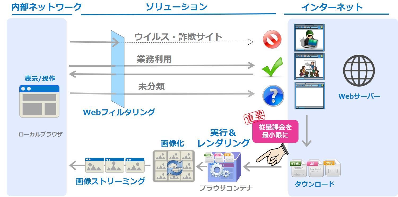 Web分離×Webフィルタ.jpg
