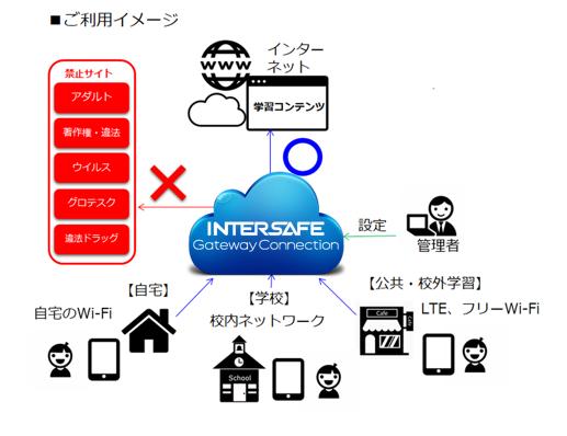 InterSafe GatewayConnectionはマルチデバイス、どこからでも安心安全