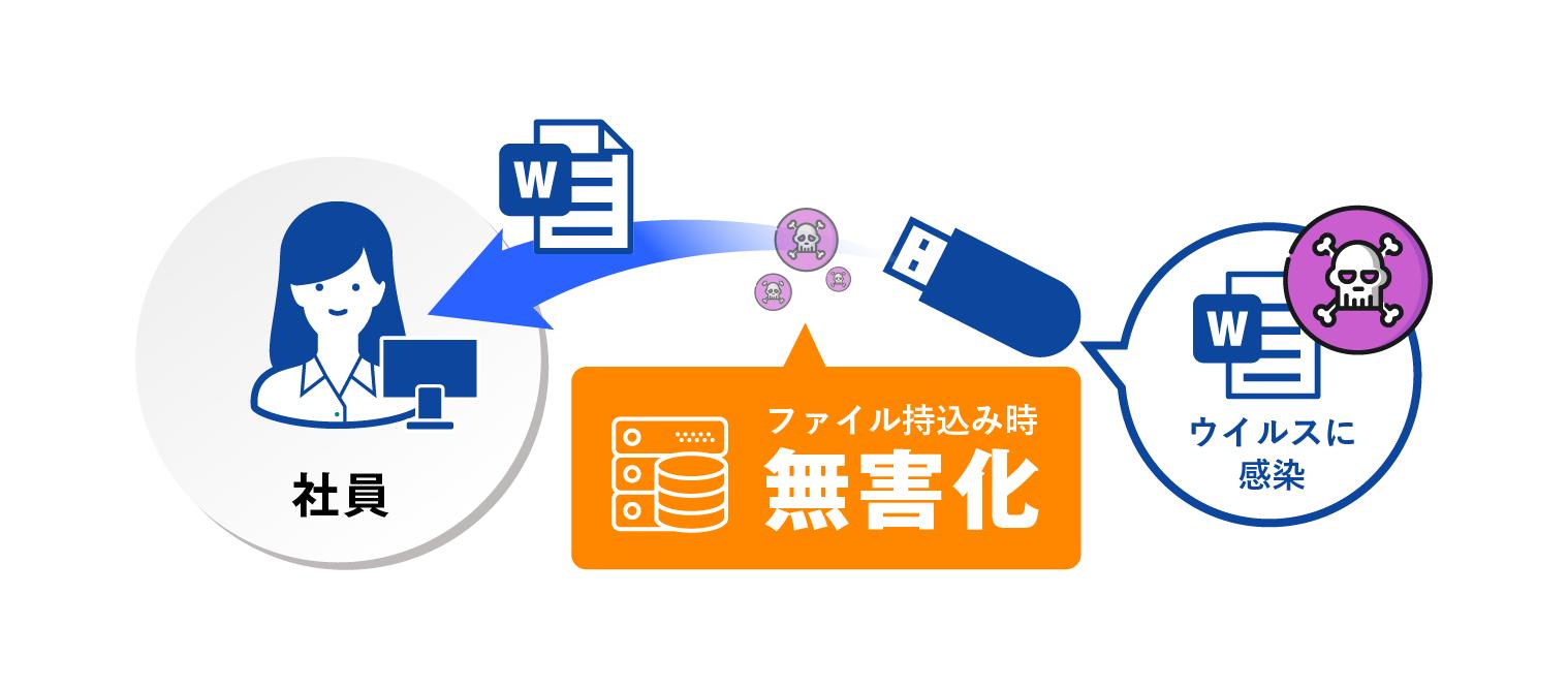 ILP_ファイル無害化連携.png