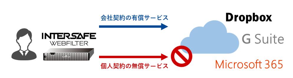 サービスログイン制御.png