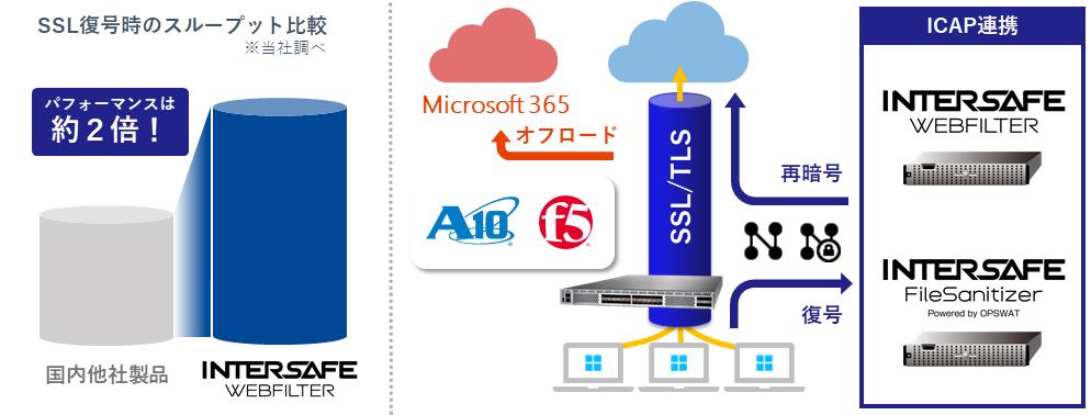 SSL可視化.png