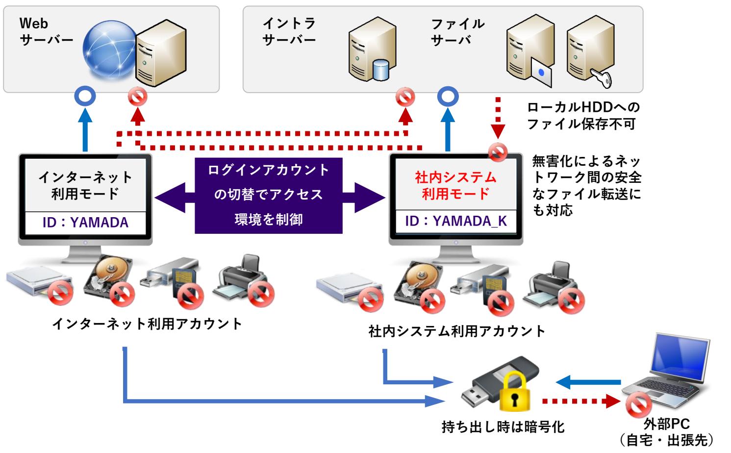 ネットワーク分離支援パックイメージ.png