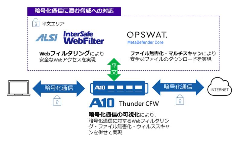 A10_ALSI_OPSWAT連携.png