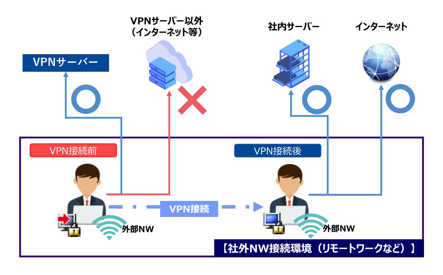 VPN制御.png